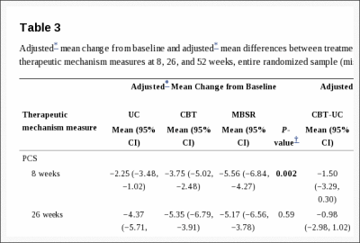 Table 3 Adjusted Mean Change from Baseline and Adjusted Mean Differences