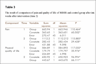 Table 3 The Result of Comparison of Pain and Quality of Life