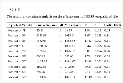 Table 3 The Results of Covariance Analysis