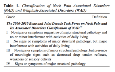 Table 1 Classification of Neck Pain-Associated Disorders and Whiplash-Associated Disorders