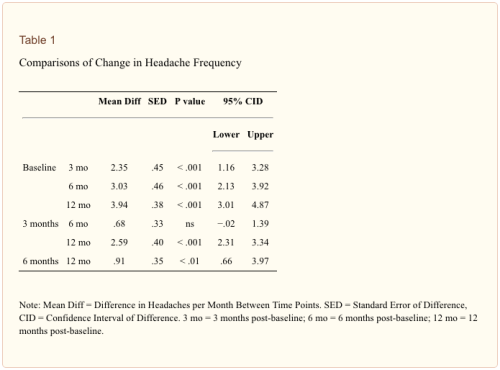 Table 1 Comparisons of Change in Headache Frequency