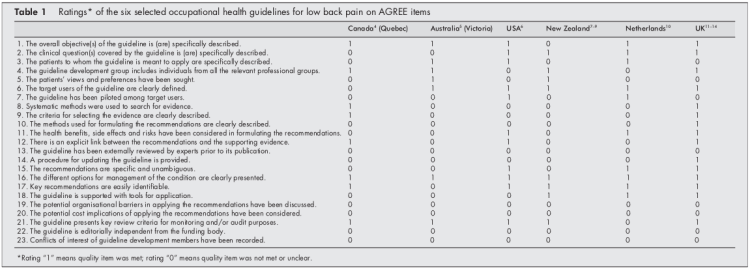 Table 1 Ratings of the Occupational Health Guidelines