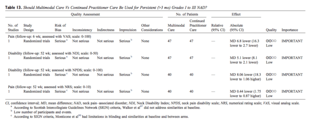 Table 13 Multimodal Care vs Continued Practitioner Care