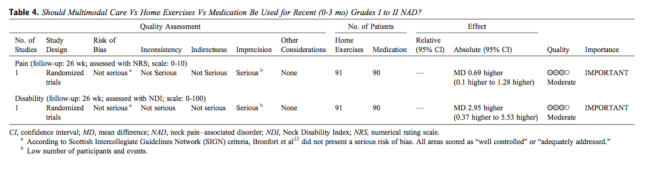 Tablo 4 Multimodal Bakım vs Ev Egzersizleri vs İlaç