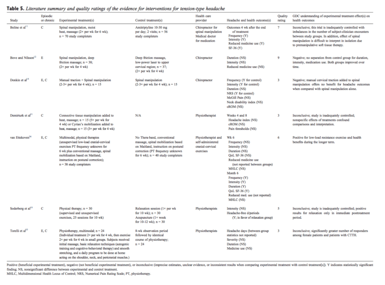 Table 5 Literature Summary and Quality Ratings of the Evidence for Interventions for Tension-Type Headache