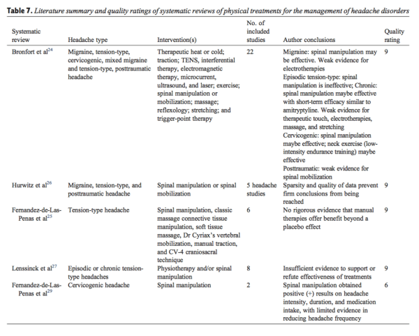 Table 7 Literature Summary and Quality Ratings of Systematic Reviews of Physical Treatments for the Management of Headache Disorders