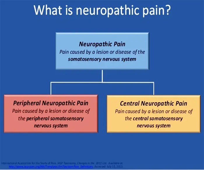 facetogenic neuropathic, osteoarthritis and headaches pain el paso tx.