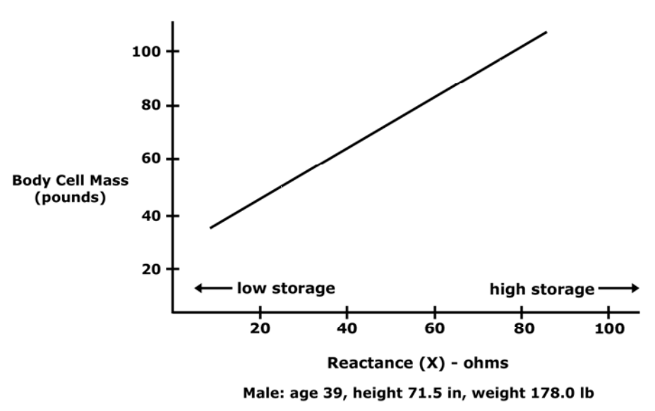 measurements in bioimpedance analysis el paso tx.