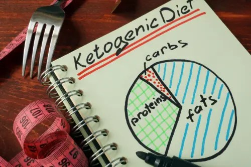 11860 Vista Del Sol, Ste. 128 The Ketogenic Diet | El Paso, Texas