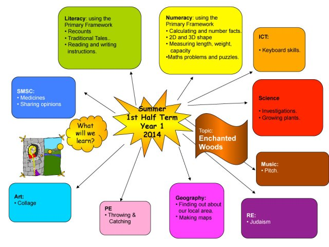 Year 1 Curriculum 1st Half Summer Term 2014