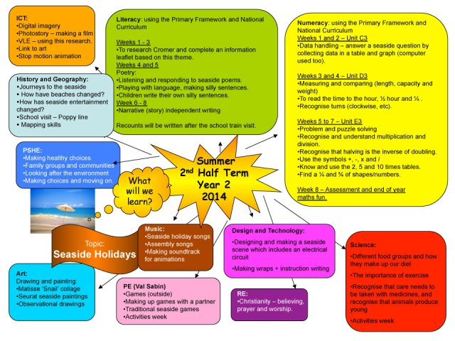 Year 2 Curriculum Map Summer 2