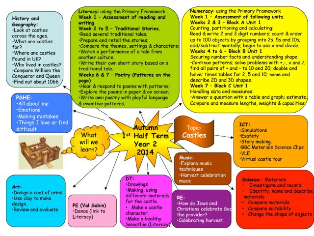Year 2 Curriculum Map Autumn Term