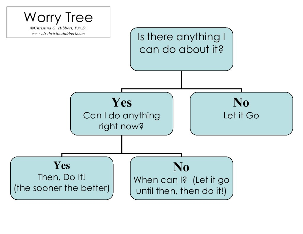 The Key To Worry Free The Worry Tree