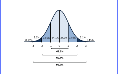 Empirical Rule and z-score Probability
