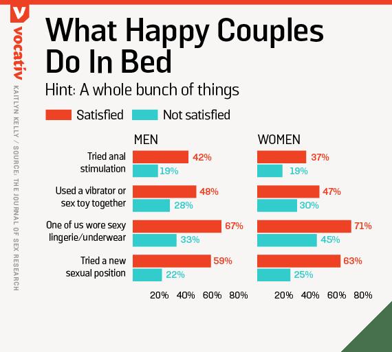 Improving sex long term relationship