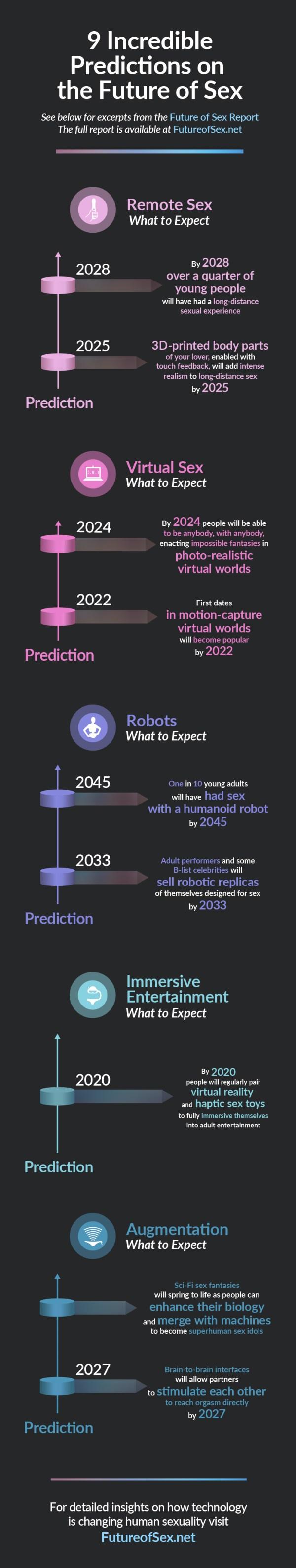 future-of-sex