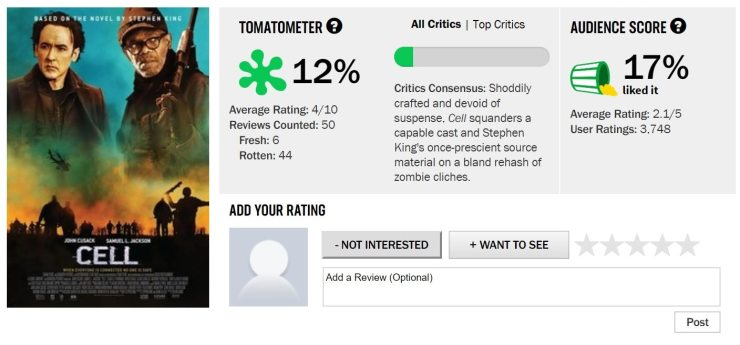 Cell Rotten Tomatoes Score - Top 6 Reasons CELL Is a Much Better Movie Than It Gets Credit For