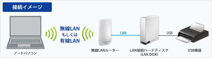 net.USB