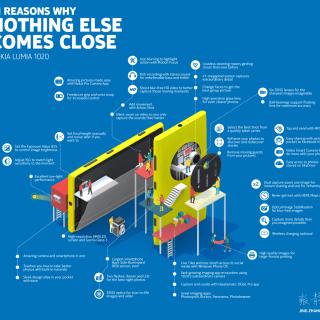 Lumia-1020-Infographic1