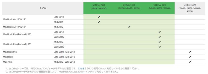 Transcend_JetDrive™_500_520_720