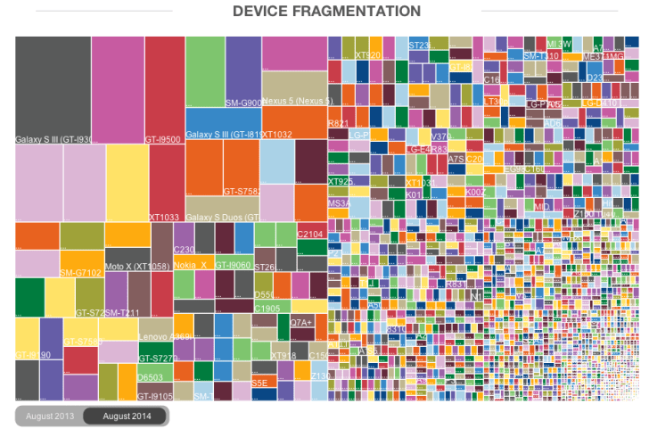 Android_Fragmentation_Report_August_2014_-_OpenSignal