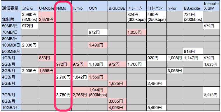 MVNO_-_Google_スプレッドシート 2
