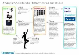 simple social media platform