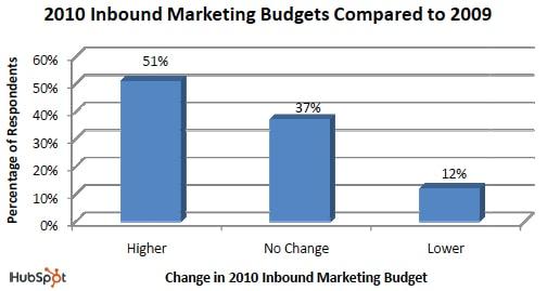 inbound-marketing-budgets-compared-to-2009-hubspot