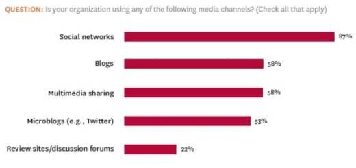 social-media-survey-3