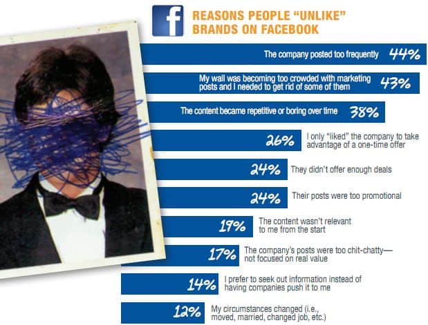 Facebook unlike reasons