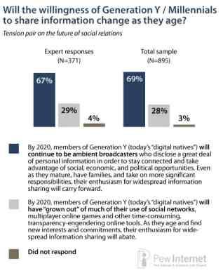 pew internet social sharing