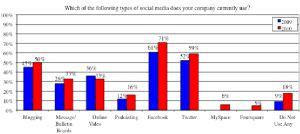 social media study inc500
