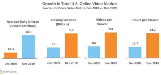 US online video usage 2010