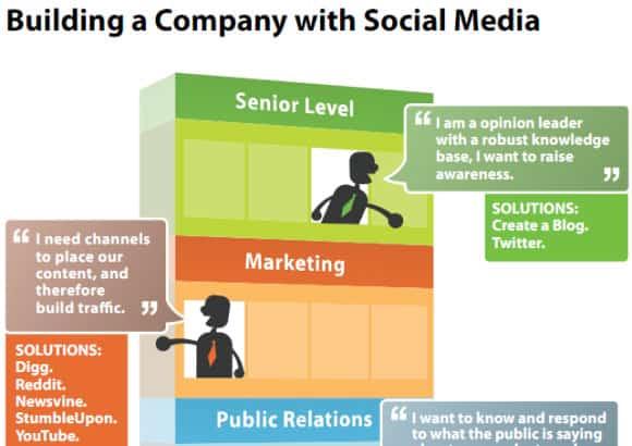 01-Building-a-Company-with-Social-Media