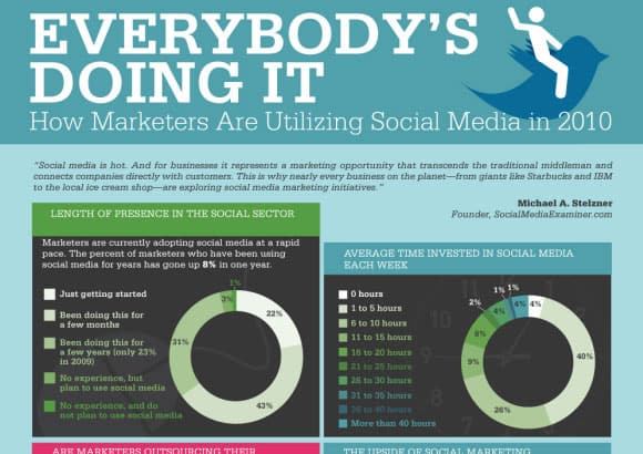 10-how-marketers-are-utilizing-social-media