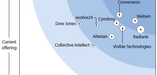 Forrester Wave Listening Platforms