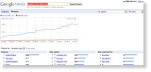 google trends Free Social Media Monitoring Tools