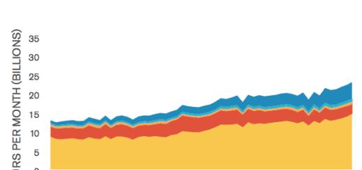 ComScore 2011 Social Report
