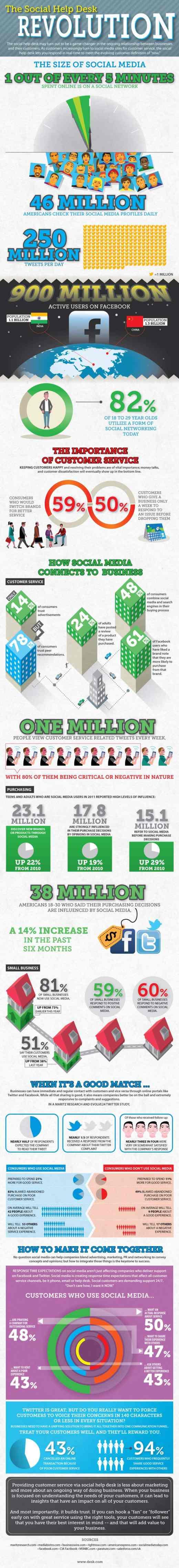 Help Desk Revolution Infographic