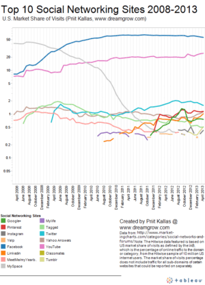 top-10-social-networking-sites-by-market-share-of-visits-april-2013
