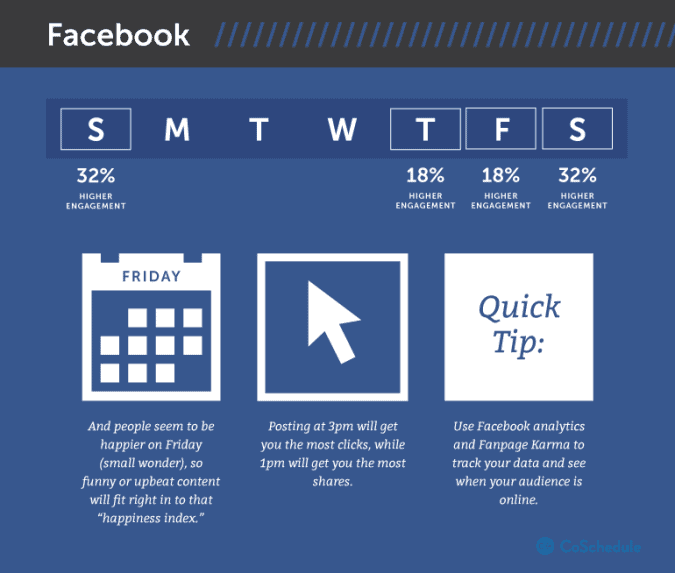 best times to post on facebook weekends