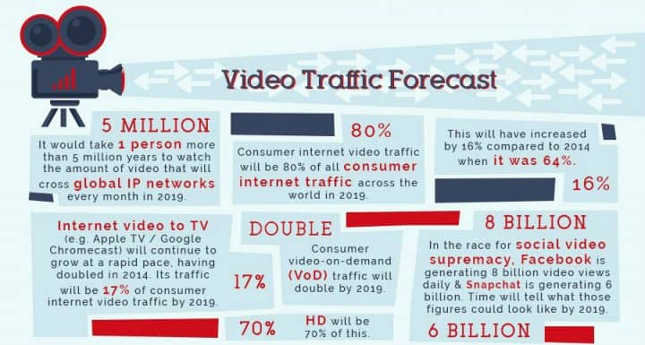 A forecast of increasing in traffic from videos