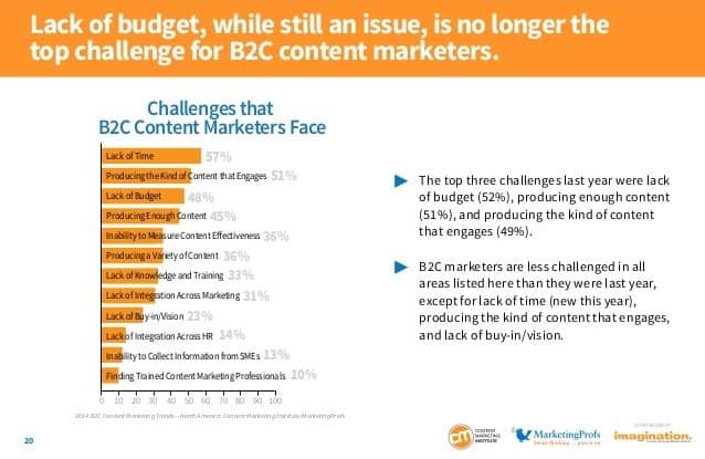 b2c-content-marketing-challenges-2014