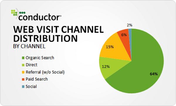 conductor-study-organic-search-64-percent