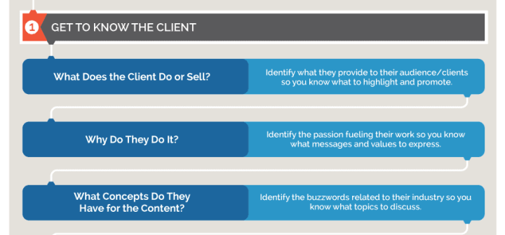 content-ideas-new-client-get-to-know