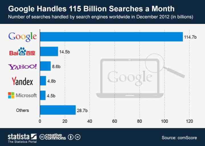 google-100-billions-of-searches-per-month