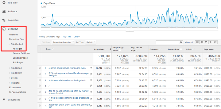 Google Analytics report Behaviour Site Content All Pages