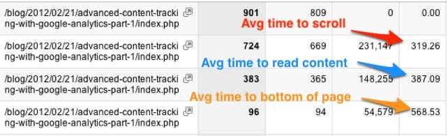 content marketing time measurements