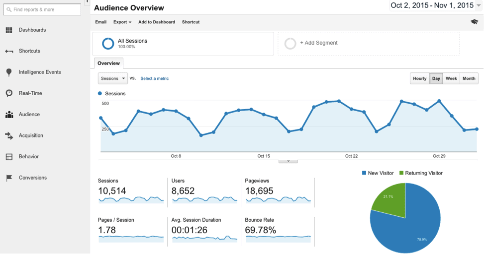 google-analytics-dreamgrow