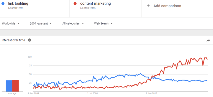 google trends link building content marketing